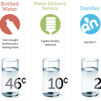 The Cost of Drinking Distilled Water vs Bottled Water