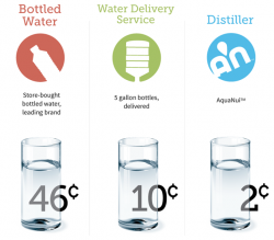 Distilled Water Cost