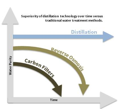 FIlters vs RO vs Distillation over time