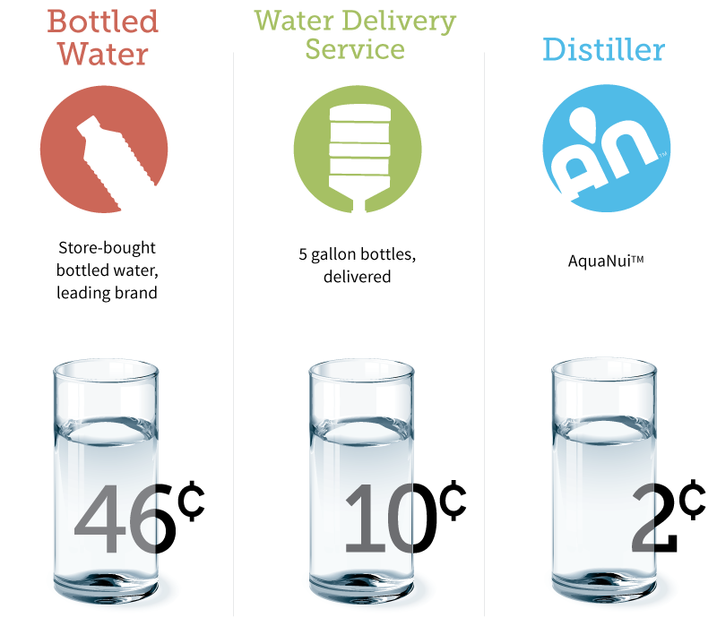 Cost comparison of one 8 oz. glass of bottled water vs water delivery vs distilled water