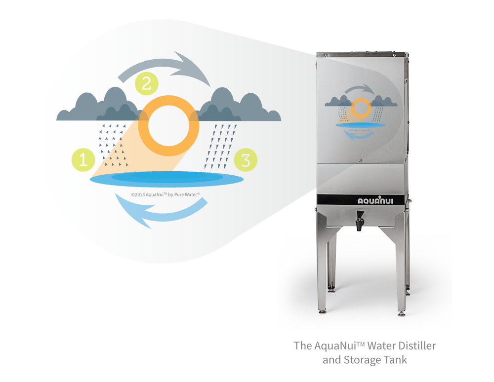 AquaNui by Pure Water Mimics the Natural Water Cycle