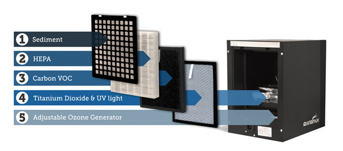 AiraNui air filter stages