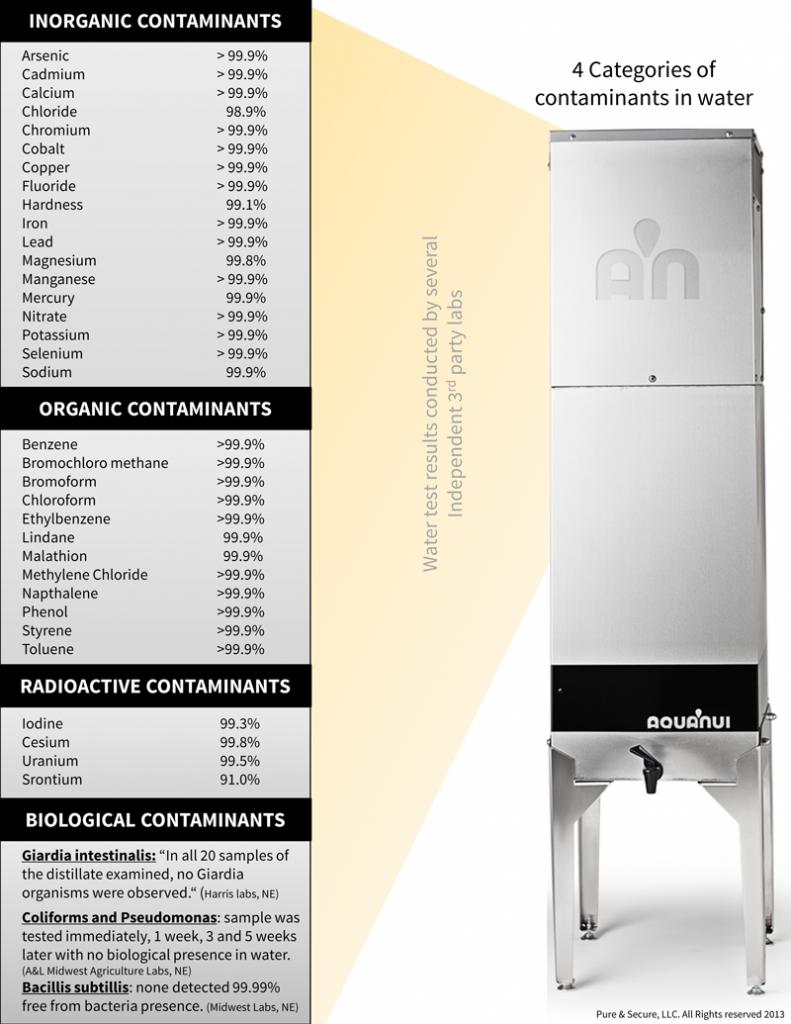 Water Distiller Lab results