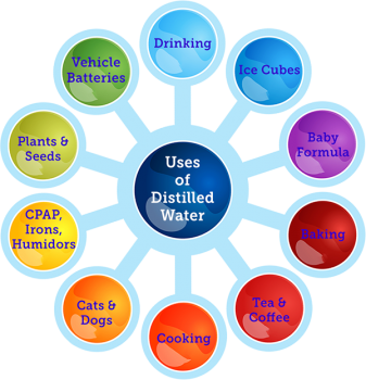 Uses of Distilled Water